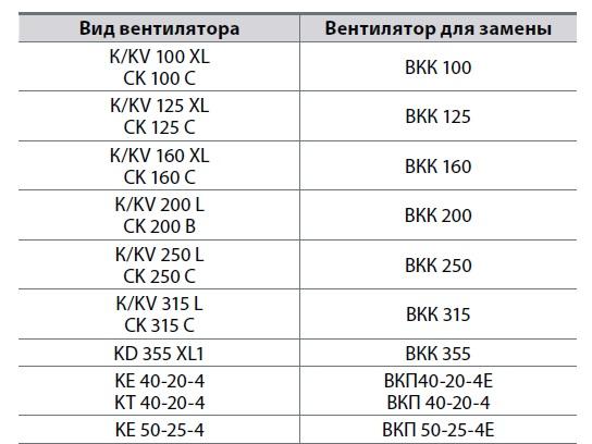 Таблица замены канальных вентиляторов  по аэродинамическим характеристикам