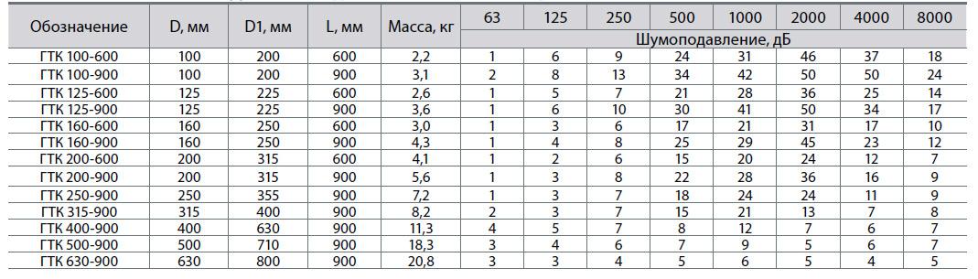 Размеры,мм/ Шумодавление, дБ/ Полосы частот, Гц