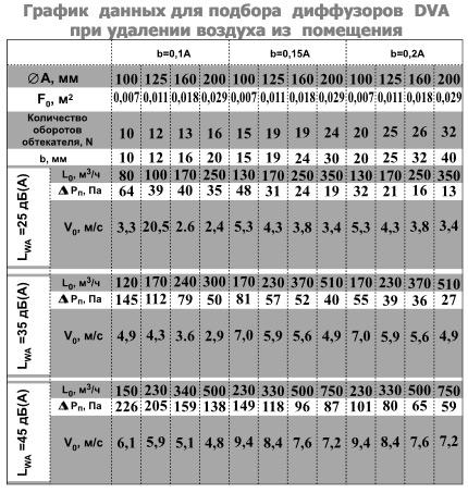График данных для подбора диффузоров DVA при удалении воздуха из помещения