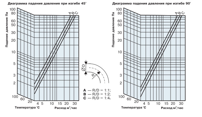 Ориентировочный график падения давления для гибких воздуховодов на изгибах.