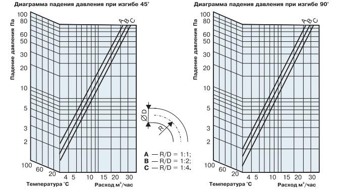 Ориентировочный график падения давления для гибких воздуховодов на изгибах