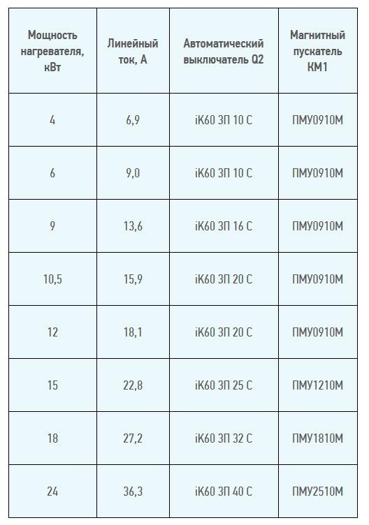 Подбор iK60 и ПМУ по мощности электрического нагревателя