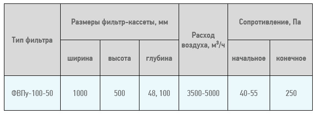 10050